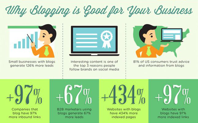 Blogging - The Easiest Way To Market Your Business and Increase Your Cash Flow [Infographic]