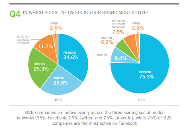 How to Use Social Networks as a Marketing Tool