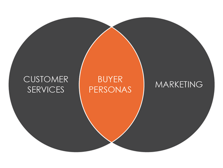 Establishing Buyer Personas – The Essential Element for Successful Online Selling