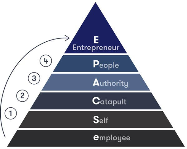 4 Stages of Becoming a Successful Entrepreneur - eSCAPE