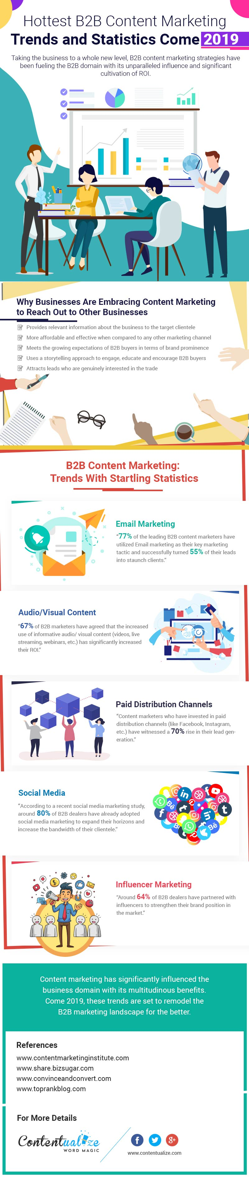 Hottest B2B Content Marketing Trends and Statistics in 2019 [Infographic] - PoorManBlogger.com